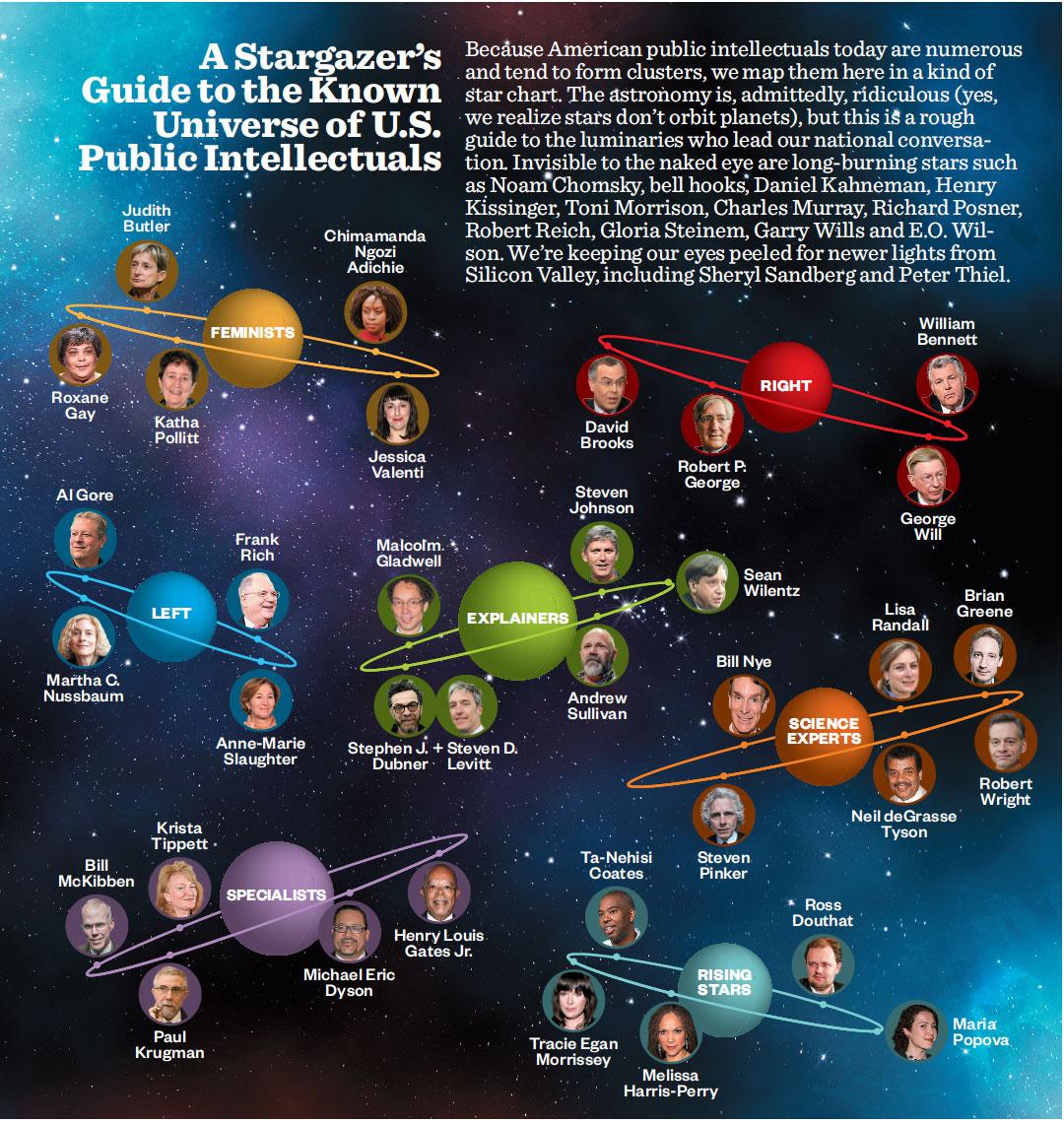 public-intellectuals-starmap.jpg